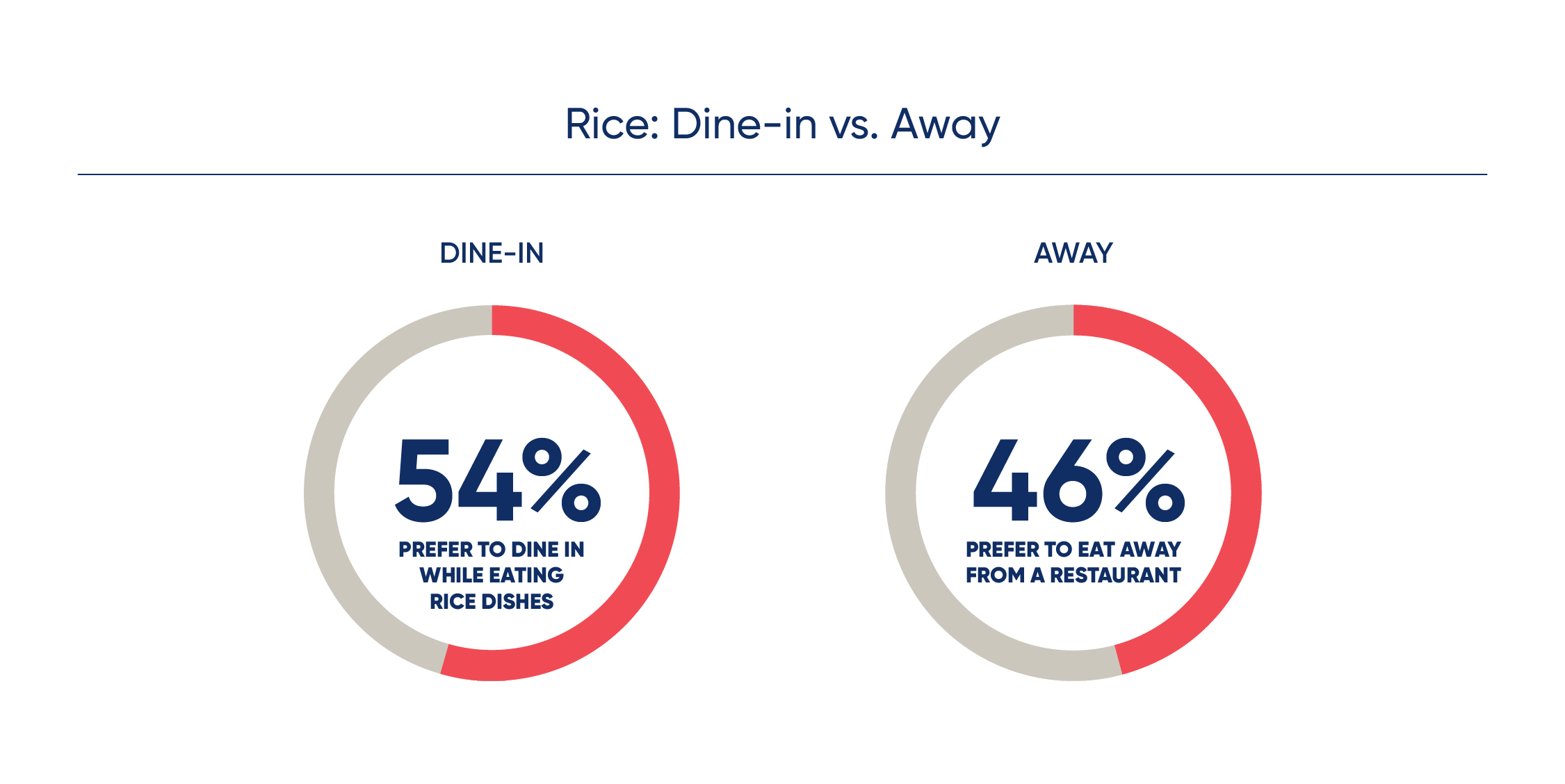 rice: dine in vs away 54% prefer to dine in while eating rice dishes while 46% of consumers prefer to eat away from a restaurant