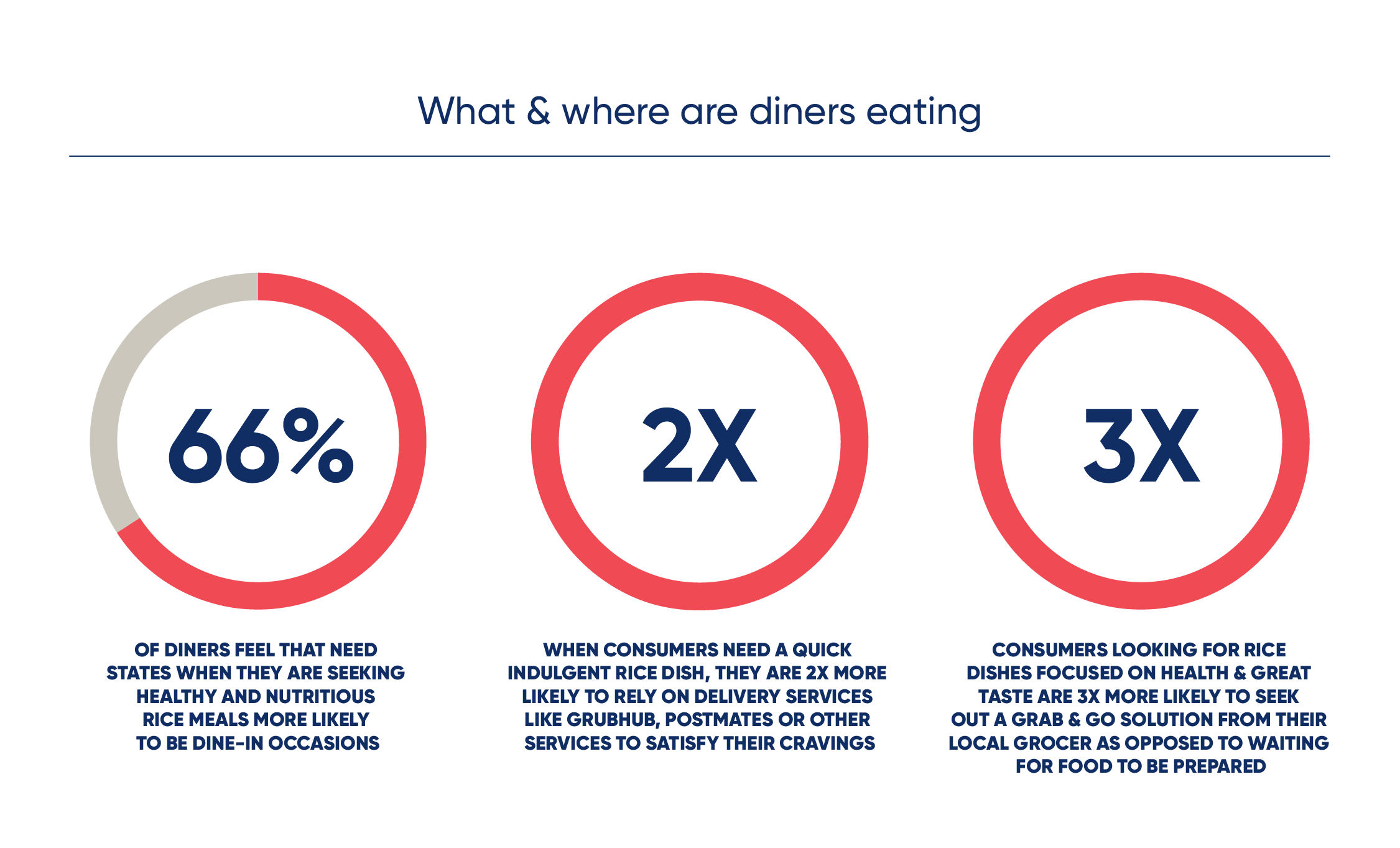 66% of diners feel that need states when they are seeking healthy rice meals are more likely to be dine in occasions. when consumers need a quick indulgent rice dish they are atwo times more likely to rely on delivery services. consumers looking for rice dishes focused on health and great taste are 3 times moer likely to seek a grab and go solution from their local grocer as opposed to waiting for food to be prepared