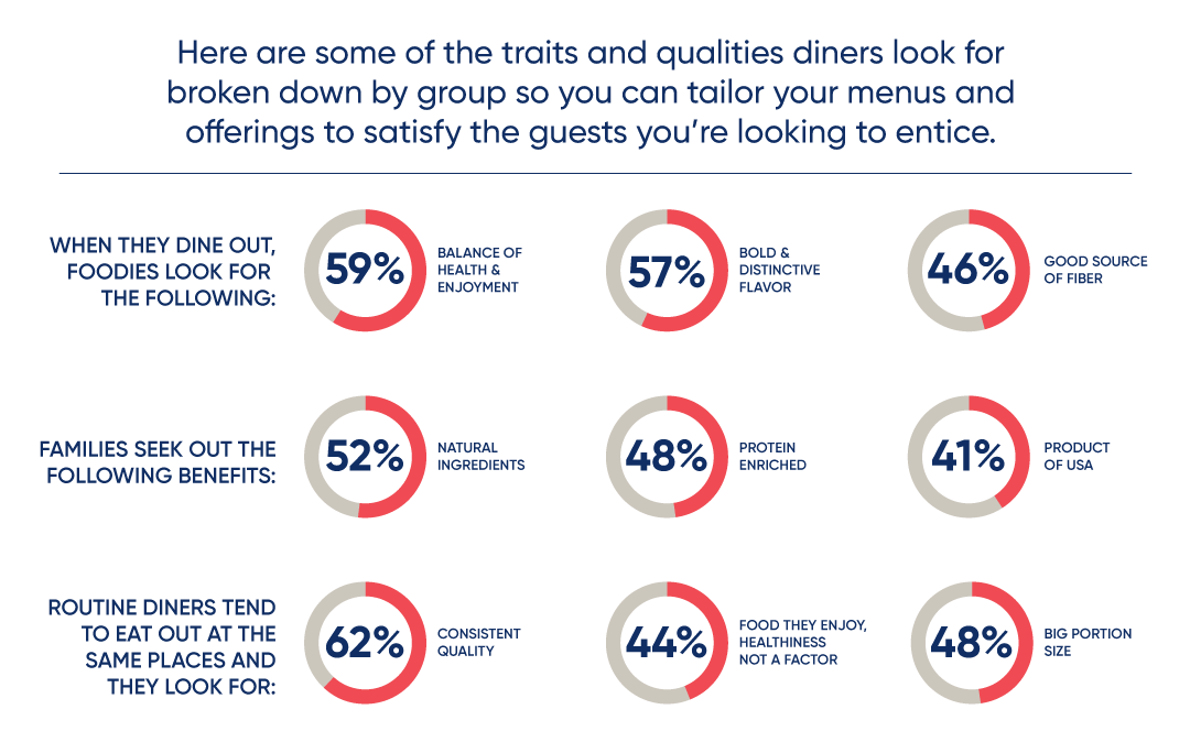 charts showing traits diners are looking for