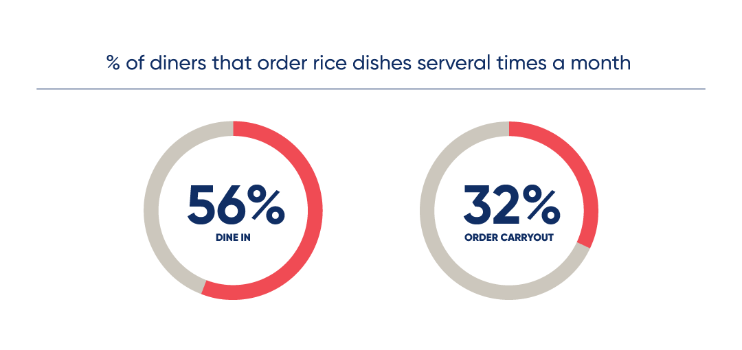 percent of diners that order rice dishes several times a month: 56% dine in and 32% order carryout