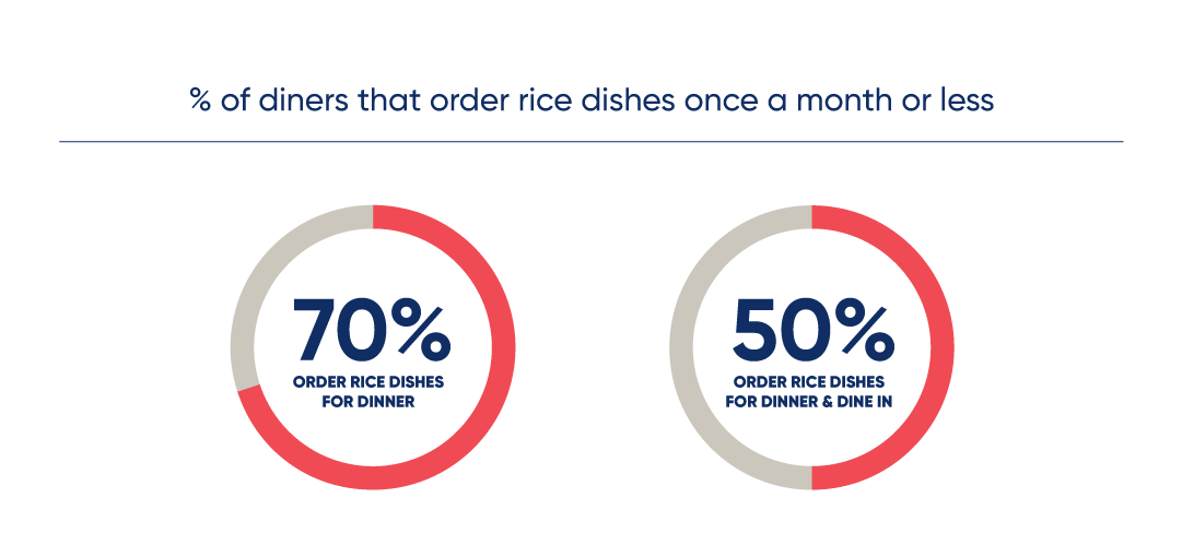 percent of diners that order rice dishes once a month or less: 70% order rice dishes for dinner 50% order rice dishes for dinner and dine in