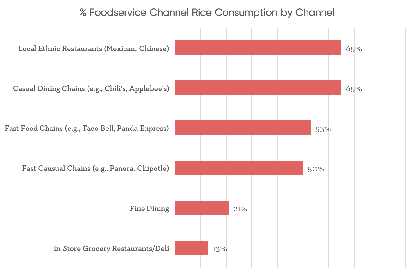 % foodservice channel rice consumption by channel
