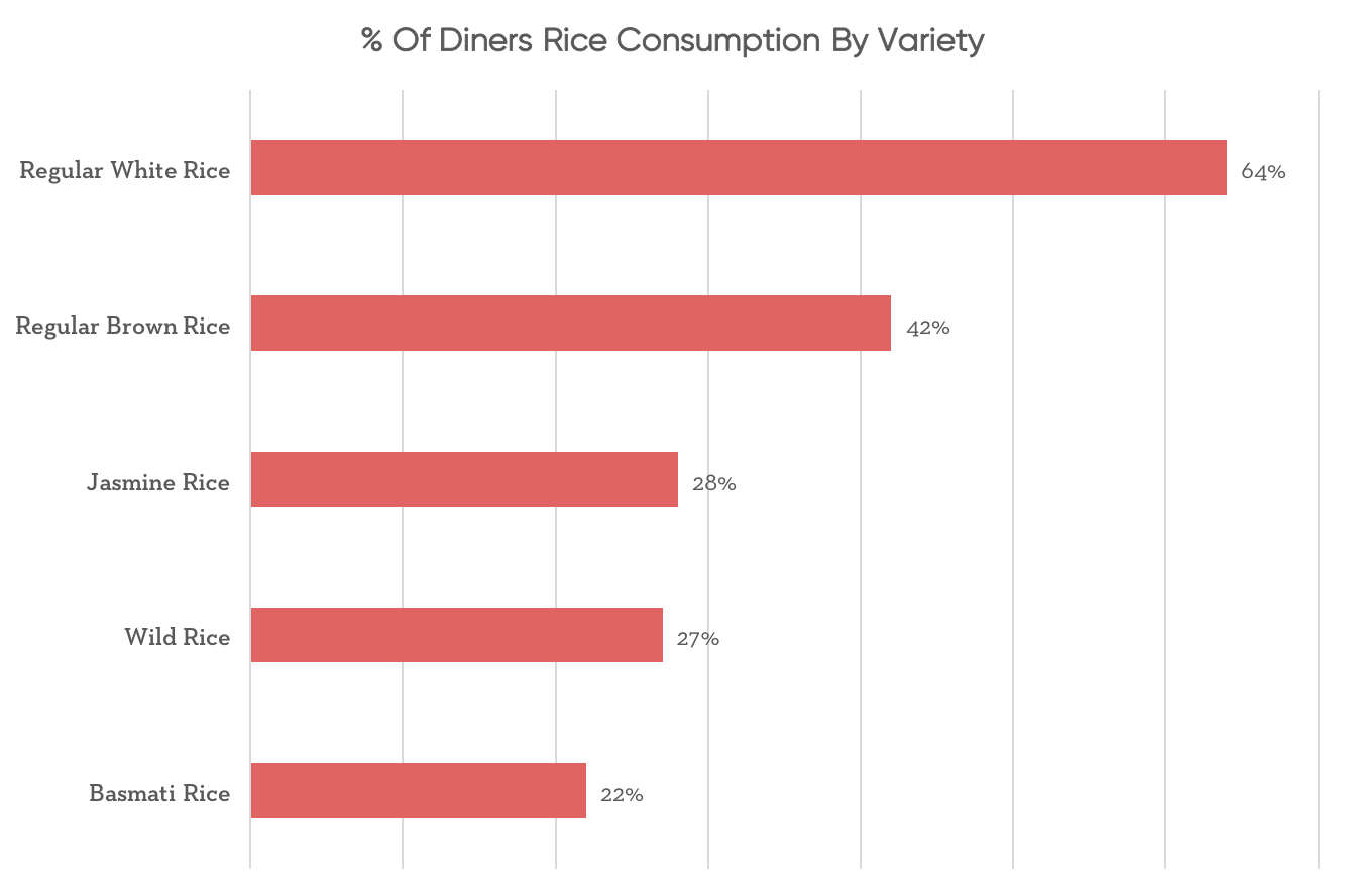 percent of diners rice consumption by variety